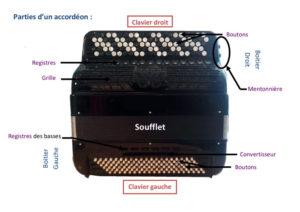 Parties de l'accordéon